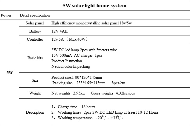 Detail van 5w solar home kits